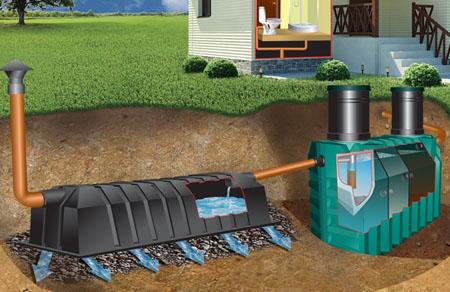 Септики и канализация
