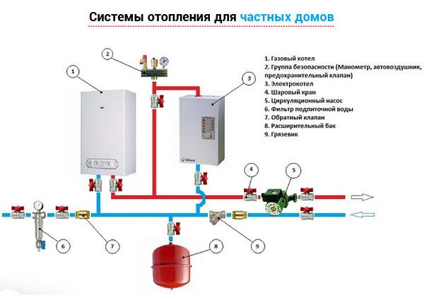 Системы отопления для частных домов