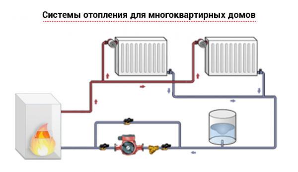 Системы отопления для многоквартирных домов