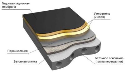 Технология устройства плоской крыши