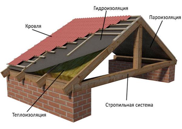 Устройство крыш - подробности