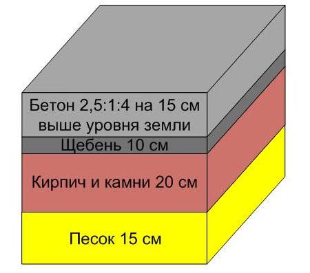 Бетонный фундамент под печь
