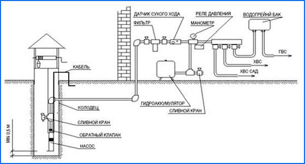Колодец для водоснабжения