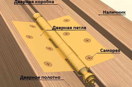 materialy-dlya-dverej