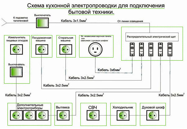 Cхема электропроводки на кухне