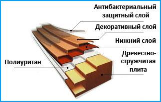 Состав МДФ