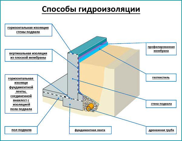 Способы гидроизоляции