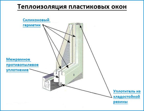 Теплоизоляция пластиковых окон
