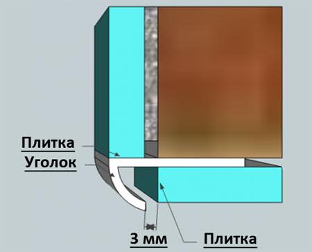 Укладка плитки в углах
