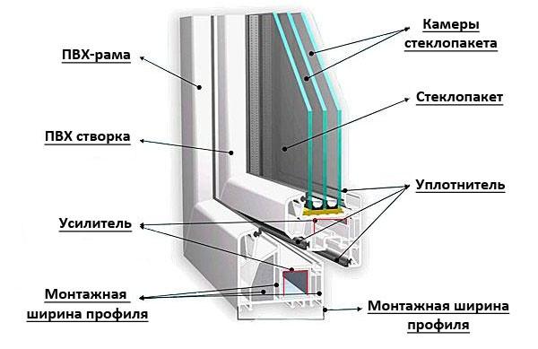 Устройство пластиковых окон