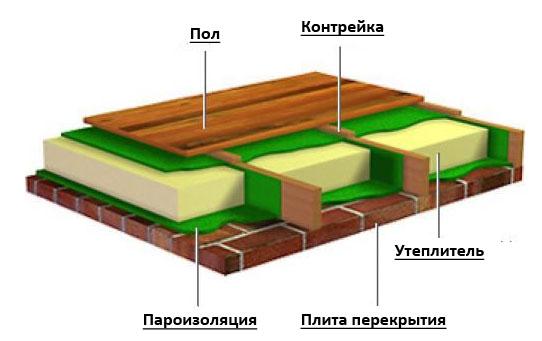 Этапы утепления потолка