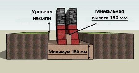Ленточный фундамент из кирпича