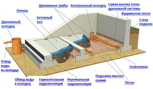 Материал для дренажа участка и фундамента