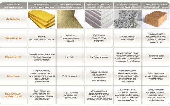 Материал для утепления потолка