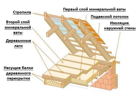 Схема утепление потолка своими руками