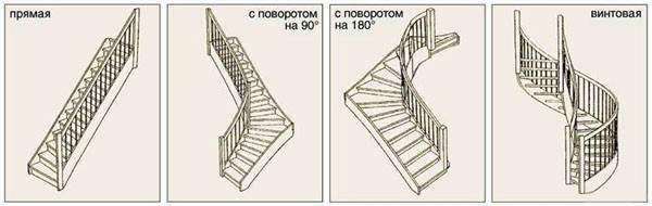 Конструкции и типы лестниц