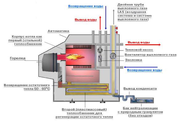 Конвекционный газовый котел