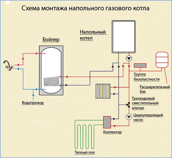 Схема монтажа напольного газового котла