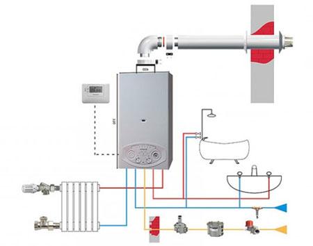 Система отопления двухконтурным котлом