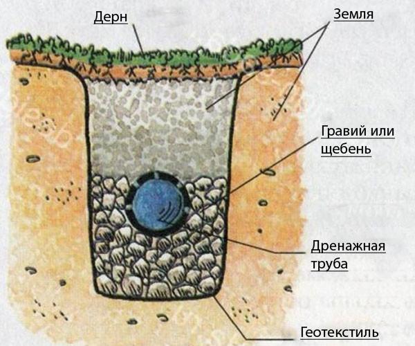 Устройство глубинного дренажа