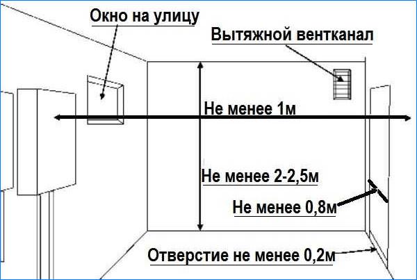 Требования к установки газового котла в частном доме