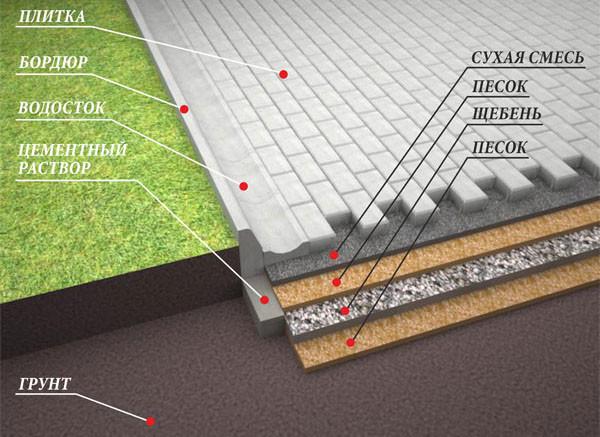 Укладка тротуарной плитки - инструкция