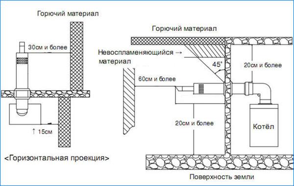 Правила установки котлов с коаксиальным дымоходом дымоходы для твердотопливных котлов минск