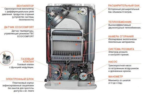 Функционирование напольного котла отопления