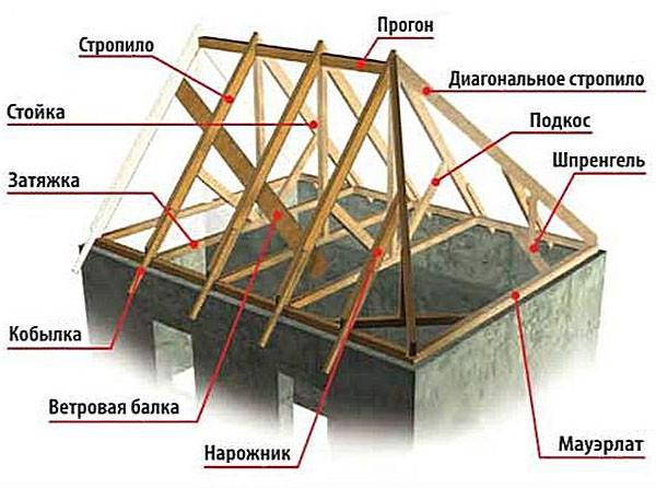 Главные элементы вальмовой крыши