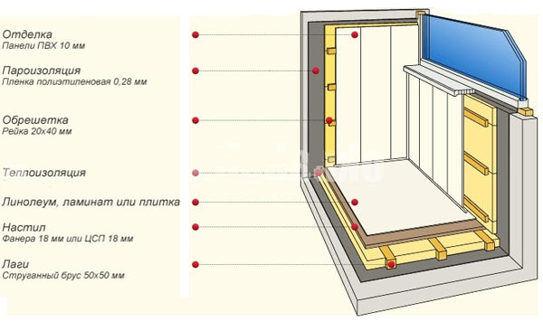 Технология обшивки балкона.