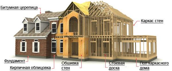 Технология строительства каркасно-щитового дома