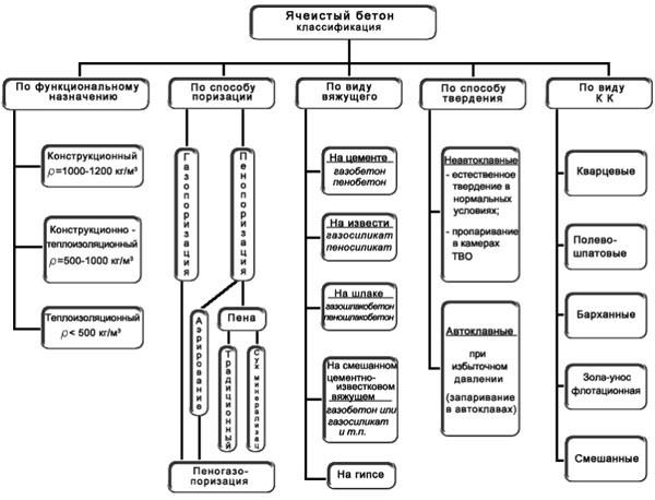 Классификации ячеистого бетона