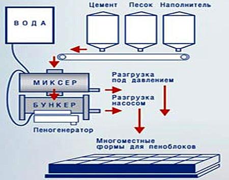 Технология изготовления пенобетона
